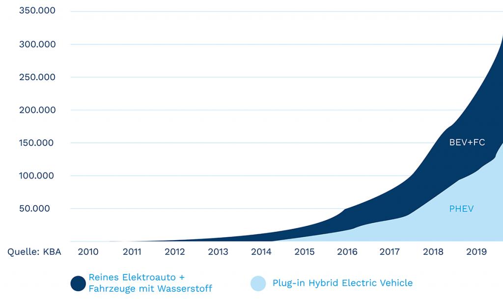 Grafico informativo sull'aumento di veicoli elettrici