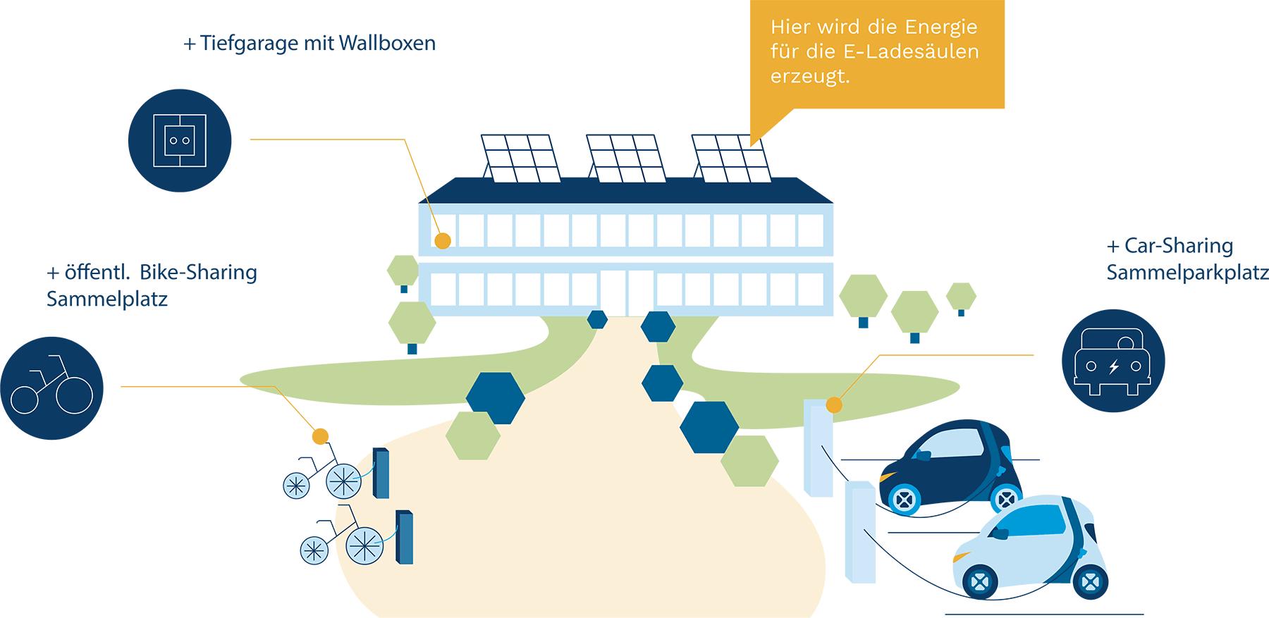 Combinazione di fotovoltaico e mobilità elettrica nel quartiere
